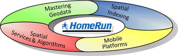 HomeRun Overview